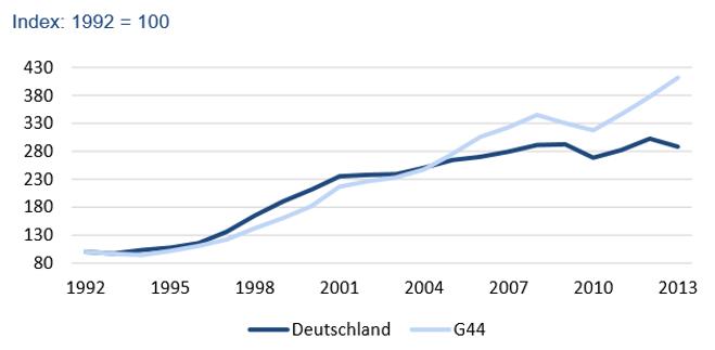 Strukturbericht-fuer-die-me-industrie-in-deutschland